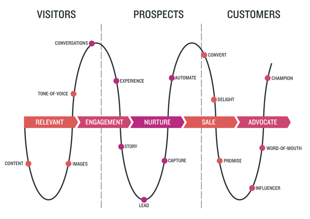 Digital Leader Customer Acquisition Journey
