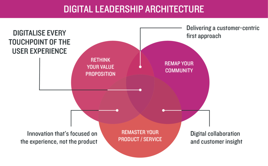 Digital Leadership Architecture