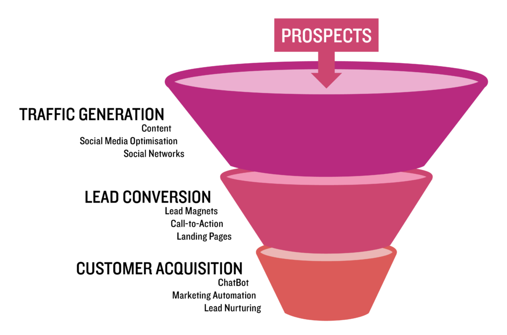 Digital Leader Prospect Funnel