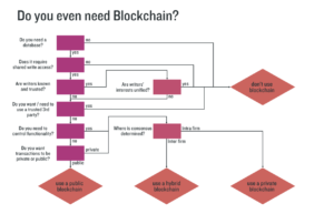 Blog - Block chain