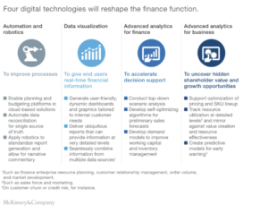 digital leadership for finance