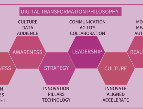 How to align company culture with digital transformation